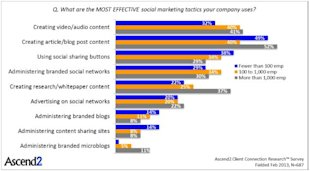 What Are Your Challenges Using Social Media Marketing? image Chart 2 what are your challenges1