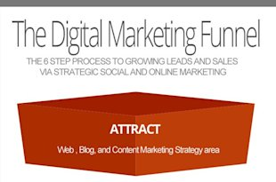 How To Massively Improve Your Digital Marketing In 2014 image Digital Marketing Funnel 2