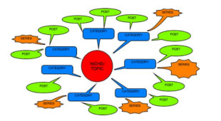 5 Ways to Create Visual Blog Content with Mind Maps image blog content problogger mind map