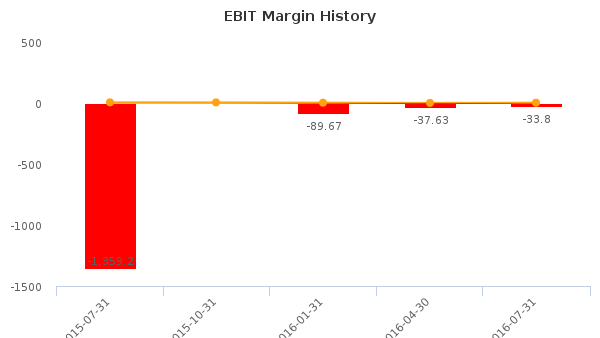 Manitex Capital, Inc. :MNX-CA: Earnings Analysis: Q3, 2016 By the Numbers : September 27, 2016