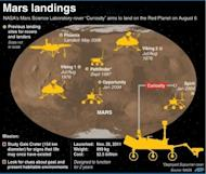 NASA's Mars Science Laboratory landing site as well as previous touchdowns for rovers and landers on the Red Planet