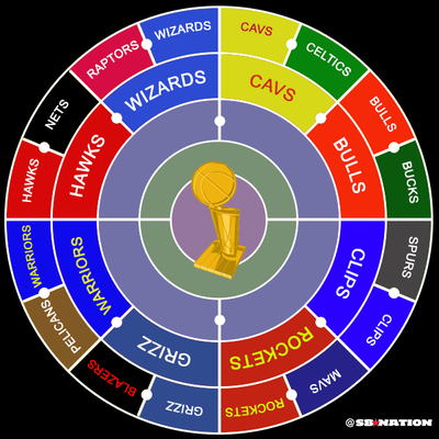 Here's your updated NBA playoffs radial bracket