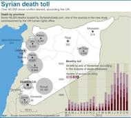 Graphic on the revised 60,000 death toll in the Syrian conflict, a much higher than expected number, according to the UN High Commissioner for Human Rights