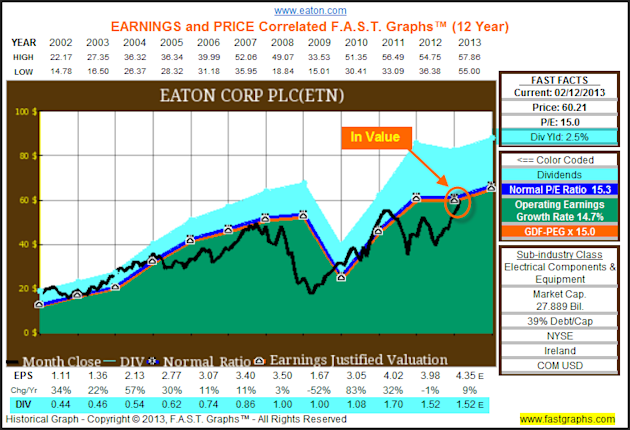 Eaton Corp: Fundamental Stock Research Analysis image ETN1