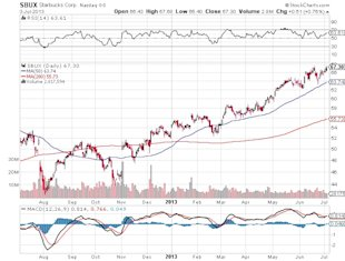 The One Company to Watch as the U.S. Dollar Strengthens image Starbucks Corporation Chart2