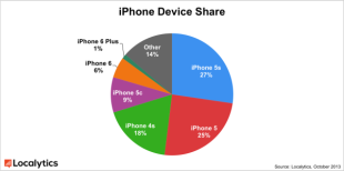 More iPhone 6's Being Sold, But iPhone 6+ Shows Stronger User Engagement image iphone device share.png 600x299