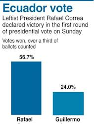 Graphic showing partial official results of Ecuador's first round of presidential vote on Sunday. Leftist President Rafael Correa has declared victory with 56.7 percent of votes won, against nearest rival Guillermo Lasso's 24 percent