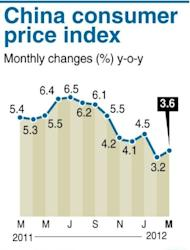 Chart shwoing China's consumer price index, up at 3.6% in March from the previous month, according to new government data, released on Monday