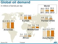 Map of the world showing global and region oil demand from 2011 to 2013