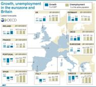 OECD growth and unemployment forecasts. French President Francois Hollande stepped up his crusade Thursday to convince eurozone nations to share debt between rich and poor despite resistance from Germany