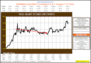 Wal Mart: Fairly Valued Retail Powerhouse image WMT1