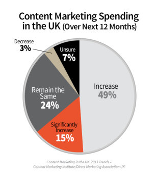 Content Marketing in the UK: 2013 Benchmarks, Budgets, and Trends [Research] image UK SPENDING 11