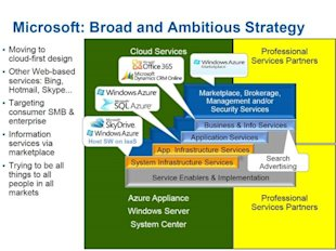 Demystifying Cloud Vendors image microsoft cloud strategy2