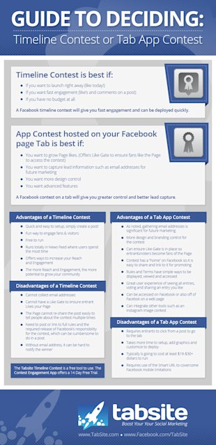 Facebook Contest Guide – How To Choose Between Timeline And Tab Contests image Contest Advantages Disadvantages