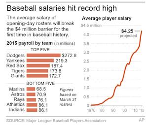 AP Newsbreak: AP study projects average MLB salary …
