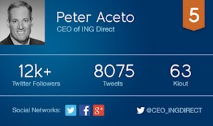 5 Non Tech CEOs Using Social Media To Drive Business Results image aceto card