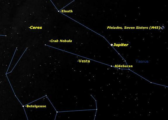 On the morning of Sunday December 9, The brightest asteroid Vesta will be in opposition to the Sun, close to the bright planet Jupiter.