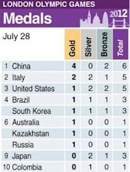 Olympic medals table. America's Ryan Lochte left record-chasing Michael Phelps trailing Saturday in a storming start to the London Olympics -- while China's Sun Yang and Ye Shiwen wrote their name in the record books