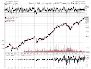 A Really Good Business to Own Today image Toro Company Chart