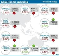 Closing levels for for key Asia-Pacific stock markets on Friday