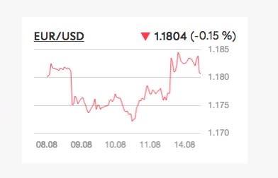 Dollaro rimbalza indietro nonostante la debole lettura del CPI
