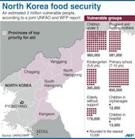 Chart showing estimates by the UN and the World Food Program on North Korea's most vulnerable population groups in need of food assistance