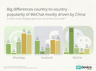 WhatsApp Dominates The Global Mobile Messaging App Market; WeChat Dominates China image WeChat drives China