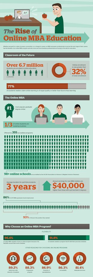 Convenience Playing A Role In The Surge Of MBA Enrollments (Infographic) image Rise of Online MBA