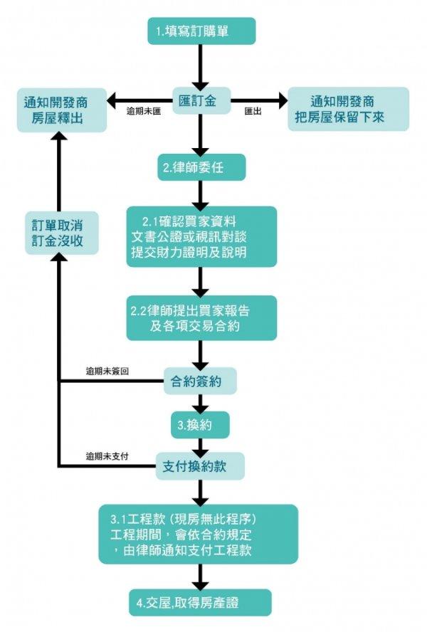 海外房地產購買流程介紹---英國篇