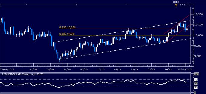 Forex_Analysis_US_Dollar_Turns_Lower_as_SP_500_Hits_Four-Month_High_body_Picture_4.png, Forex Analysis: US Dollar Turns Lower as S&P 500 Hits Four-Month High