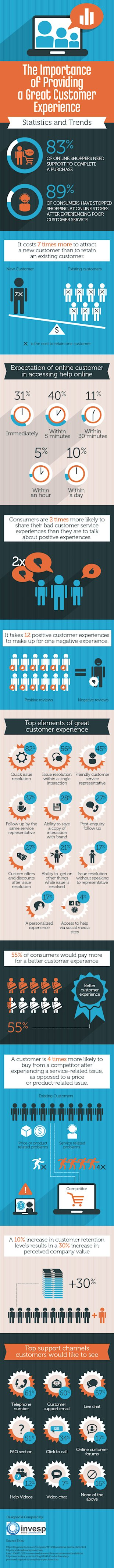 The Importance of Great Customer Experience image customer experience4