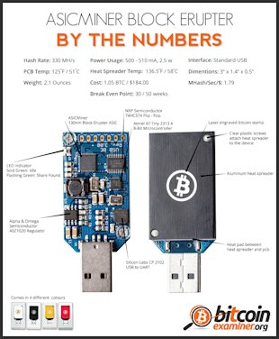 ASICMiner Block Erupter By the Numbers [Infographic] image ASICMINER