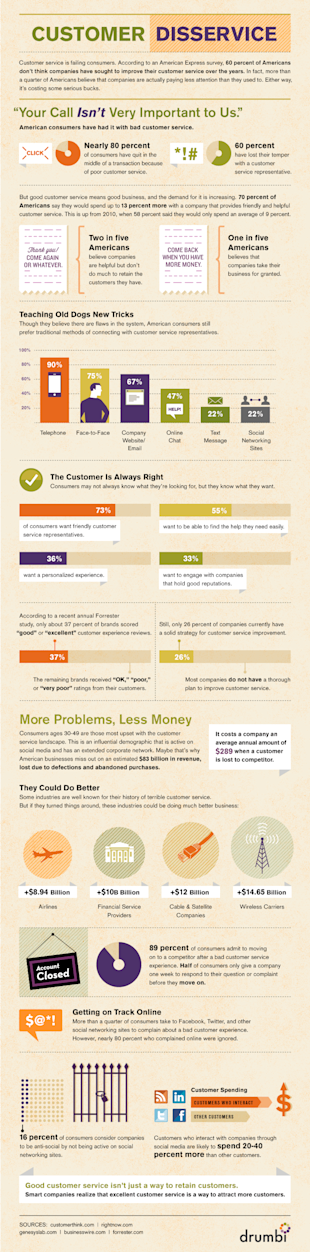 What Really Creates Customer Loyalty? (Infographic) image customer disservice infographic