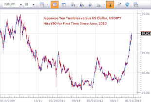 forex_japanese_yen_reversal_possible_body_Picture_5.png, Forex: Japanese Yen hits ¥90 - Can USDJPY Continue Higher?