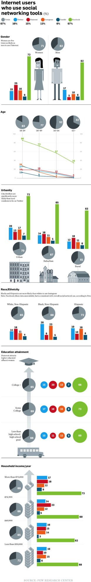Pew Breaks Down Social Media Demographics by Age, Gender, and Race image social media demographic infographic