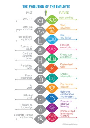 The New Workforce: What They Really Want image The evolution of the employee