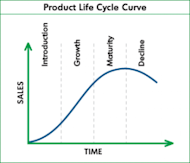 Understanding the Product Life Cycle image product life cycle 300x257