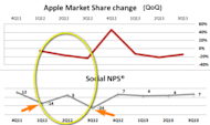 High Tide Does Not Raise All Boats Equally image Apple share and NPS