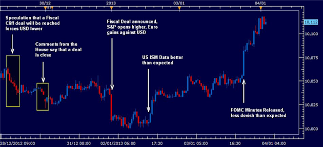 FOREX_Dollar_Higher_after_Fiscal_Deal_Reached_and_FOMC_less_Dovish_body_rewind04012013.png, FOREX: Dollar Higher after Fiscal Deal Reached and FOMC less Dovish