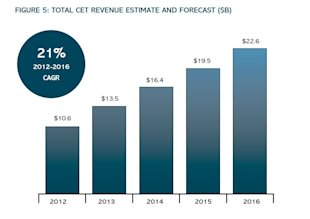 451 Research: Cloud Enabling Technologies Revenue Will Reach $22.6B By 2016 image Figure 5