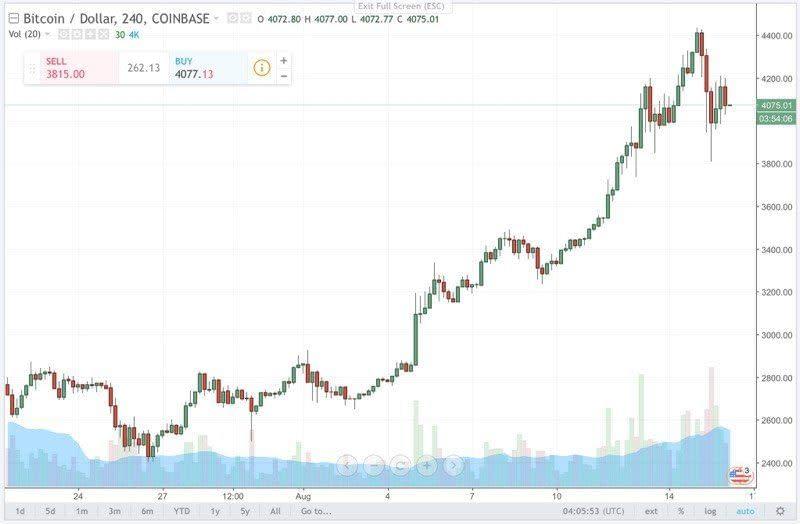 Bitcoin grafico giornaliero, 16 agosto 2017