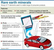 Fact file on rare earth minerals. China currently meets about 95 percent of world demand, but its moves to assert control over production have crimped world supply and sent prices soaring in recent years