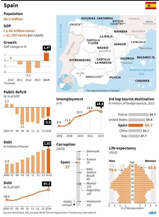 Socio-economic factfile on Spain, which held regional and local elections on May 24