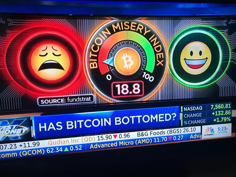 Bitcoin Misery Index, comprare-vendere tra felicità e tristezza