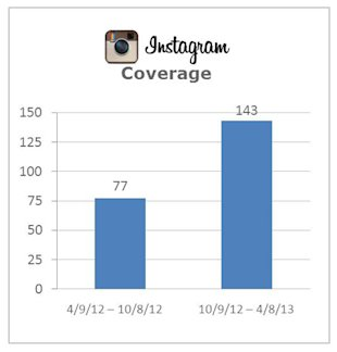 Correlating PR with the Valuation of a Startup image Instagram Coverage
