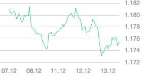 L'USD si consolida in vista della riunione del FOMC