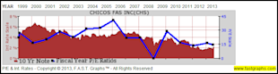 Chico's FAS, Inc.: Fundamental Stock Research Analysis image CHS3
