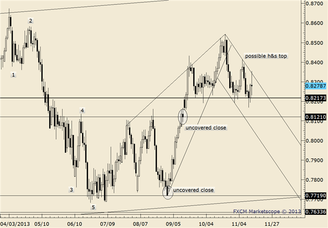 eliottWaves_nzd-usd_body_nzdusd.png, NZD/USD in No Man's Land ahead of Trendline Support