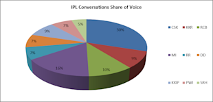 Week5 Of IPL6 On Social Media – CSK Consistent While PWI And DD Lag Behind [Report] image IPL SoV