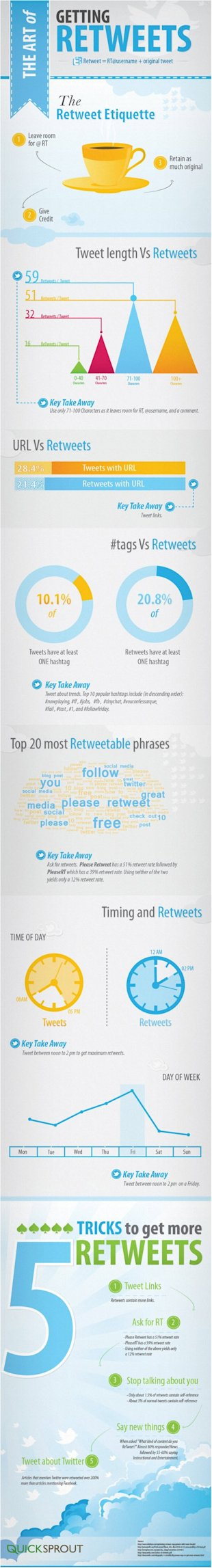 How to Get More Retweets on Twitter image How to get more retweets on Twitter1